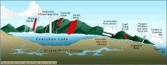Water in the Cowichan Basin