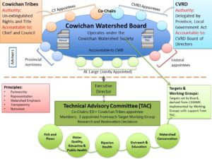 CWB Organizational Structure Diagram